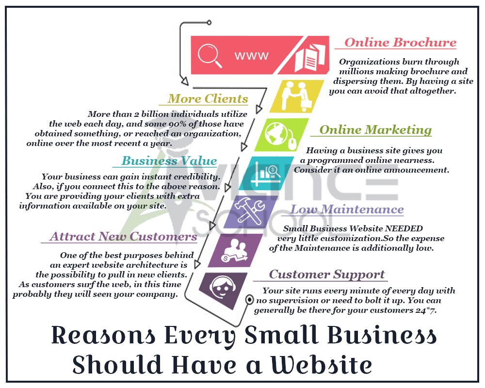 7 Reasons Every Small Business Should Have a Website
